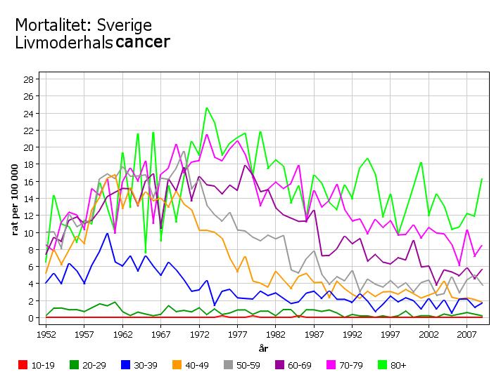 Mortalitet_Sverige_Livmoderhalscancer