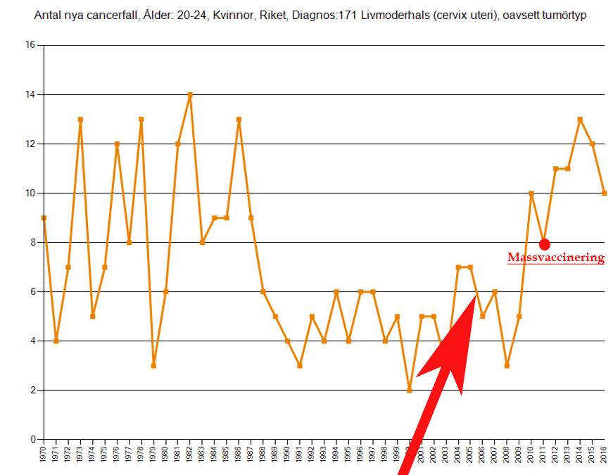 Livmoderhalscancer_graf_20-25